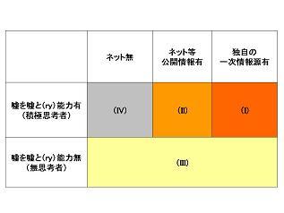 ユーザーの2層化×3層化